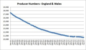 UK Producer Numbers from 2003 to 2013 from DairyCo